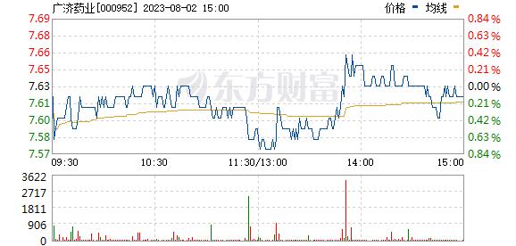 广济药业(000952)