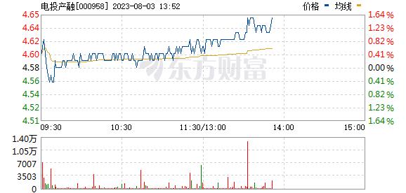 东方能源(000958)