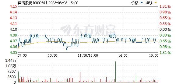 首钢股份(000959)