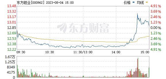 东方钽业(000962)