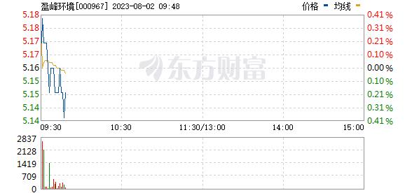盈峰环境(000967)