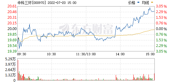 中科三环(000970)