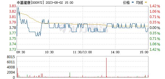 ST中基(000972)