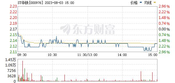 华铁股份(000976)
