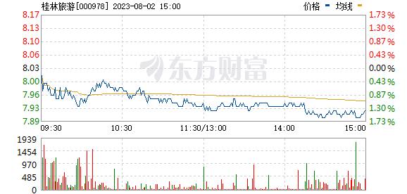 桂林旅游(000978)