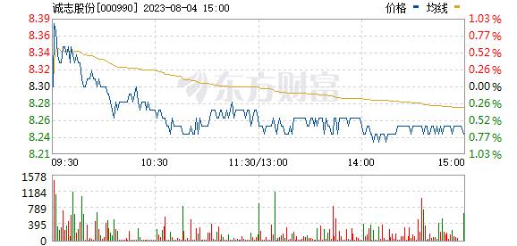 诚志股份(000990)
