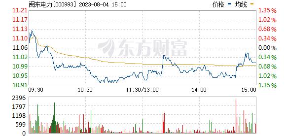 闽东电力(000993)