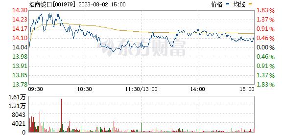 招商蛇口(001979)