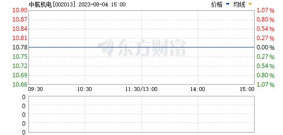中航机电(002013)