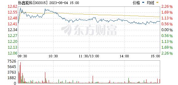 协鑫能科(002015)
