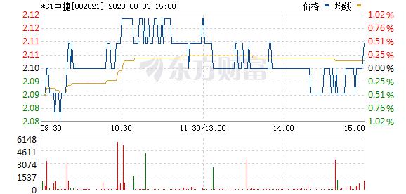 *ST中捷(002021)
