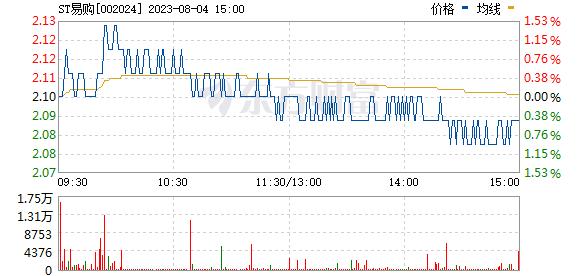 苏宁易购(002024)