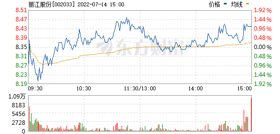 丽江旅游(002033)