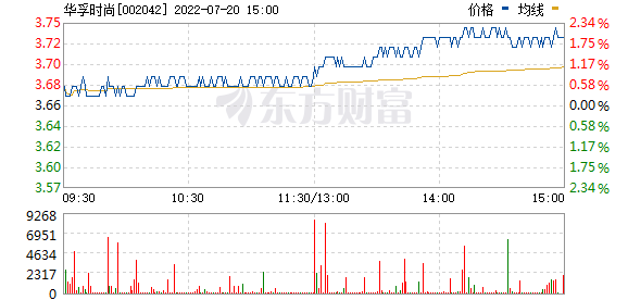 华孚时尚(002042)