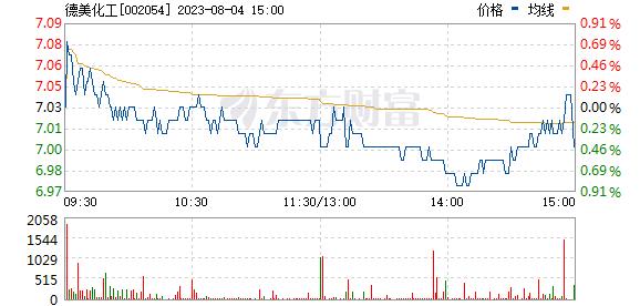 德美化工(002054)
