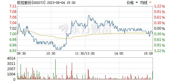 软控股份(002073)