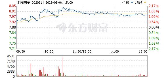 江苏国泰(002091)