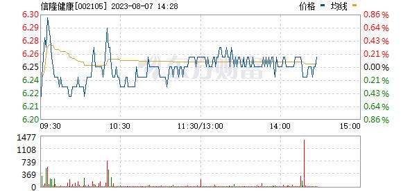 信隆健康(002105)