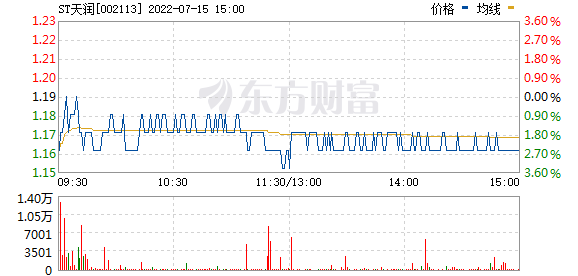 ST天润(002113)