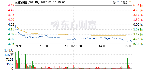 三维通信(002115)
