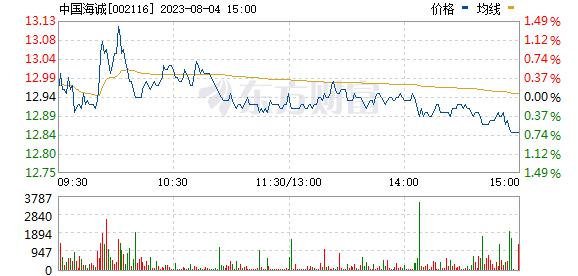 中国海诚(002116)