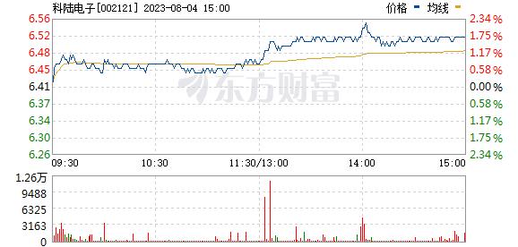 科陆电子(002121)