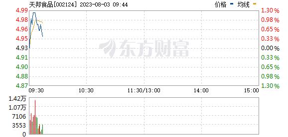 天邦股份(002124)
