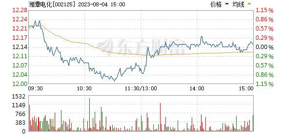湘潭电化(002125)