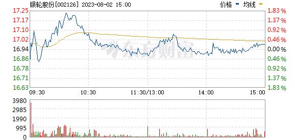银轮股份(002126)