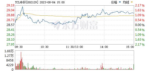中环股份(002129)