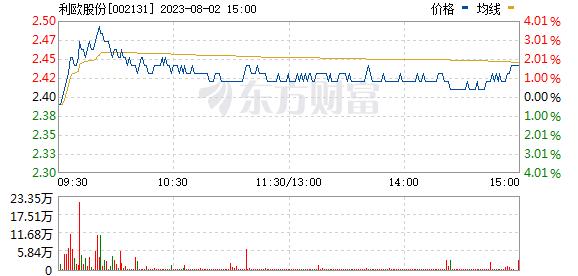 利欧股份(002131)