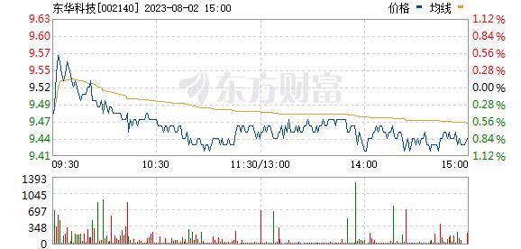 东华科技(002140)