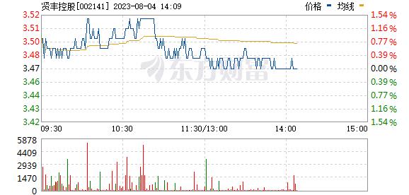 贤丰控股(002141)