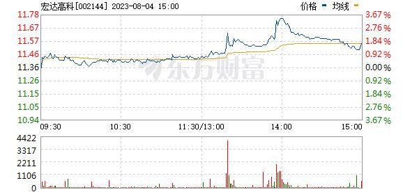 宏达高科(002144)