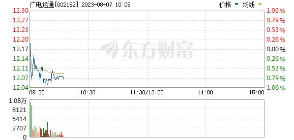 广电运通(002152)