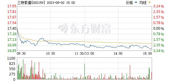 三特索道(002159)