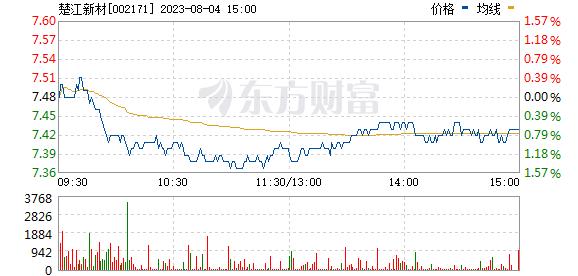 楚江新材(002171)
