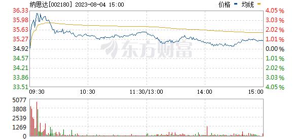纳思达(002180)
