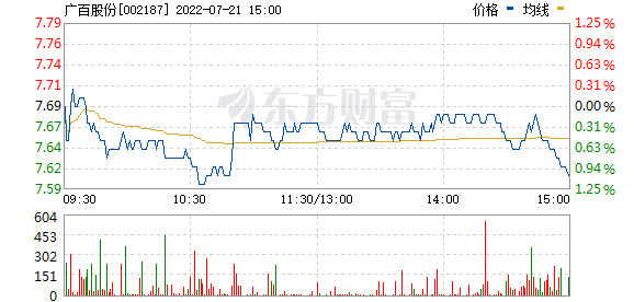 广百股份(002187)