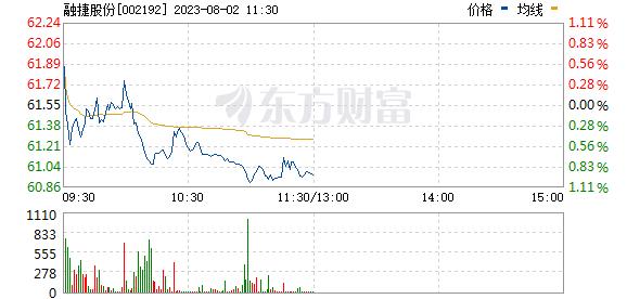 融捷股份(002192)