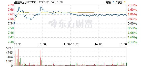 嘉应制药(002198)