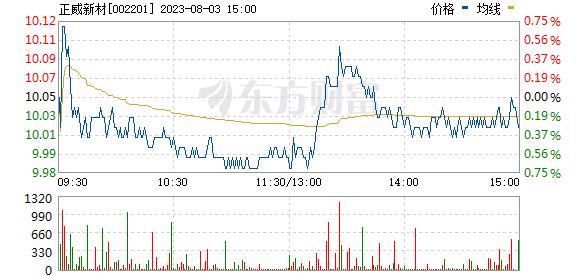 九鼎新材(002201)