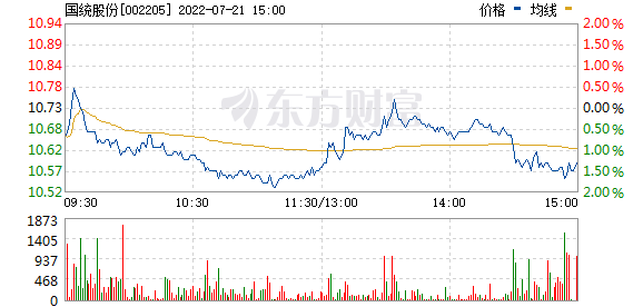 国统股份(002205)