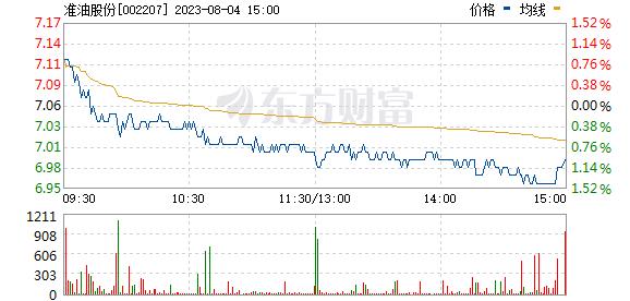 ST准油(002207)
