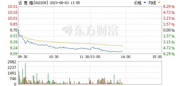 达 意 隆(002209)