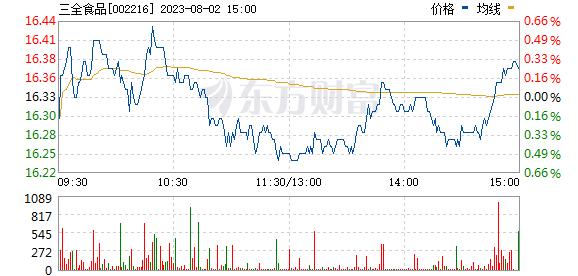 三全食品(002216)