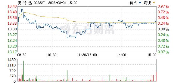 奥 特 迅(002227)
