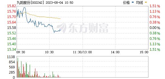 九阳股份(002242)