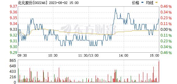 北化股份(002246)