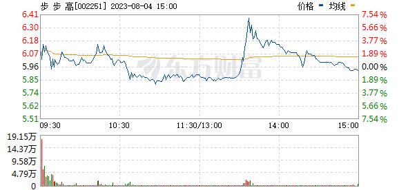 步步高(002251)